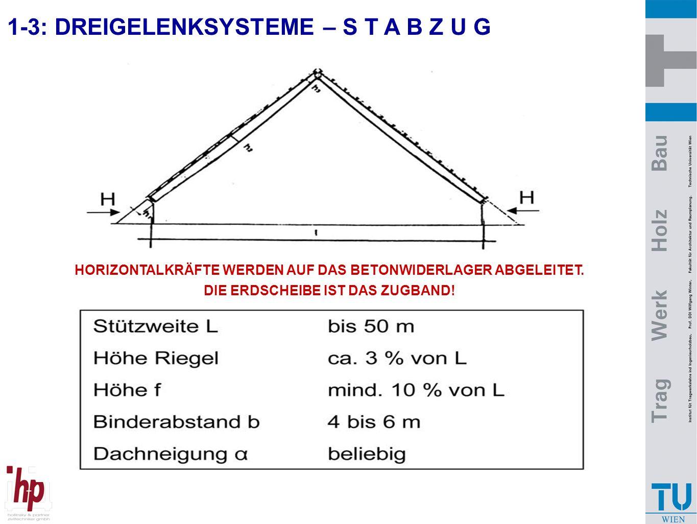 1-3: DREIGELENKSYSTEME – S T A B Z U G HORIZONTALKRÄFTE WERDEN AUF DAS BETONWIDERLAGER ABGELEITET. DIE ERDSCHEIBE IST DAS ZUGBAND!