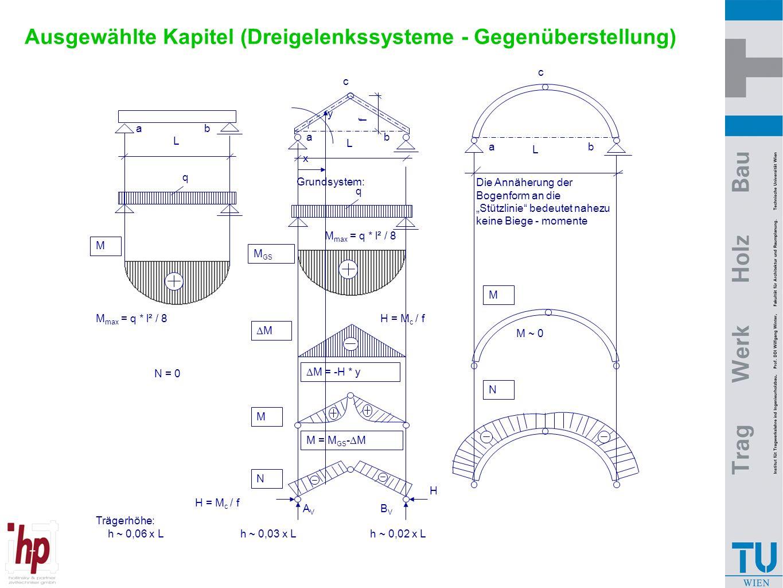 Ausgewählte Kapitel (Dreigelenkssysteme - Gegenüberstellung) Trägerhöhe: h ~ 0,06 x L h ~ 0,03 x L h ~ 0,02 x L  L M  M = -H * y c Die Annäherung de