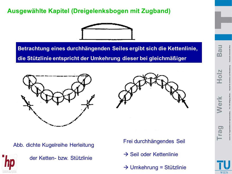 Ausgewählte Kapitel (Dreigelenksbogen mit Zugband) Frei durchhängendes Seil  Seil oder Kettenlinie  Umkehrung = Stützlinie Betrachtung eines durchhä