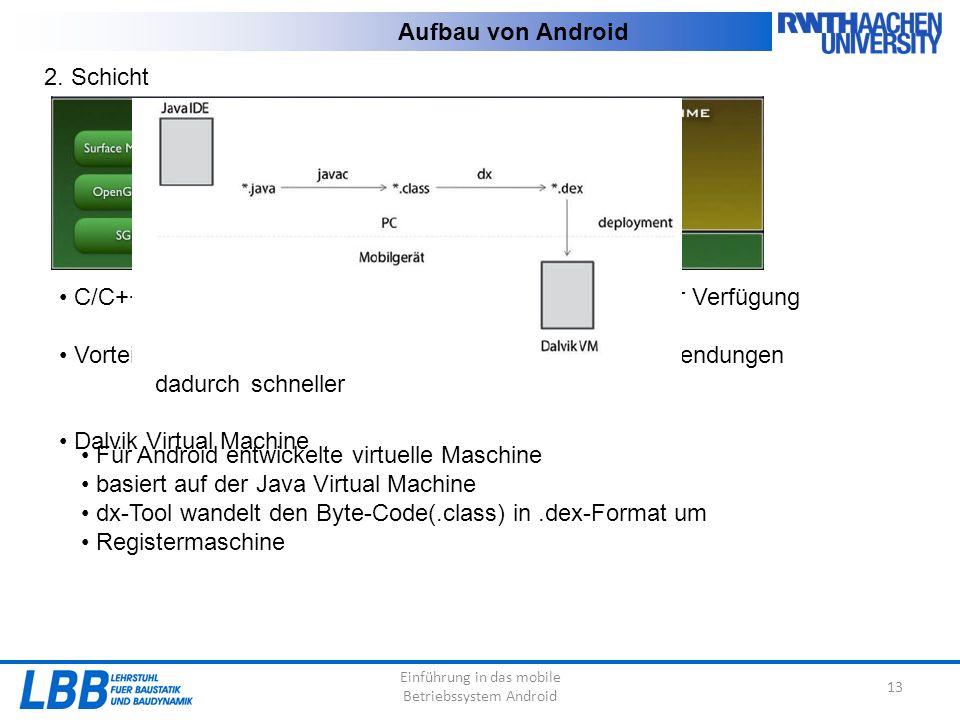Einführung in das mobile Betriebssystem Android 13 Aufbau von Android 2. Schicht C/C++ - Basisbibliotheken stellen Kernfunktionalitäten zur Verfügung