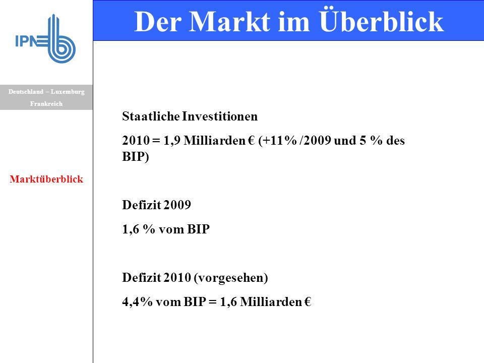 Staatliche Investitionen 2010 = 1,9 Milliarden € (+11% /2009 und 5 % des BIP) Defizit 2009 1,6 % vom BIP Defizit 2010 (vorgesehen) 4,4% vom BIP = 1,6 Milliarden € Deutschland – Luxemburg Frankreich Marktüberblick Der Markt im Überblick