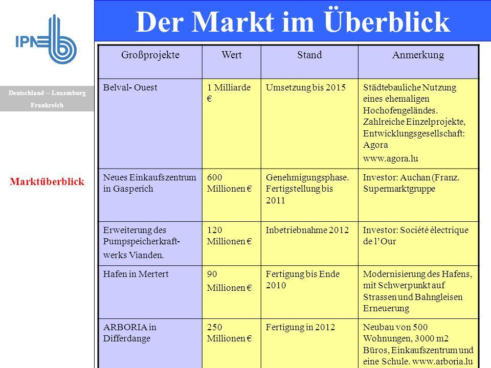 Deutschland – Luxemburg Frankreich Marktüberblick Der Markt im Überblick GroßprojekteWertStandAnmerkung Belval- Ouest1 Milliarde € Umsetzung bis 2015S