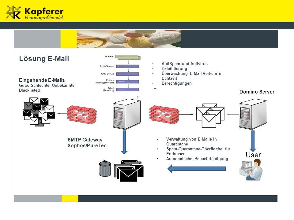 SMTP Gateway Sophos/PureTec User Domino Server Lösung E-Mail Eingehende E-Mails Gute, Schlechte, Unbekannte, Blacklisted Verwaltung von E-Mails in Quarantäne Spam-Quarantäne-Oberfläche für Endunser Automatische Benachrichtigung AntiSpam und Antivirus Dateifilterung Überwachung E-Mail Verkehr in Echtzeit Berechtigungen