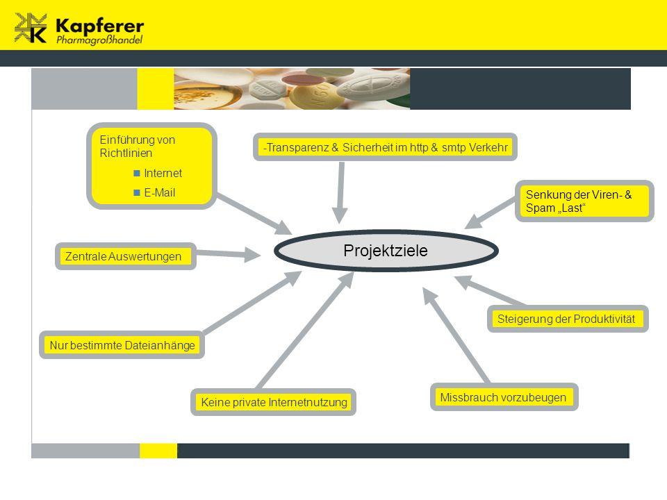 Projektziele Einführung von Richtlinien Internet E-Mail Zentrale Auswertungen Nur bestimmte Dateianhänge -Transparenz & Sicherheit im http & smtp Verk