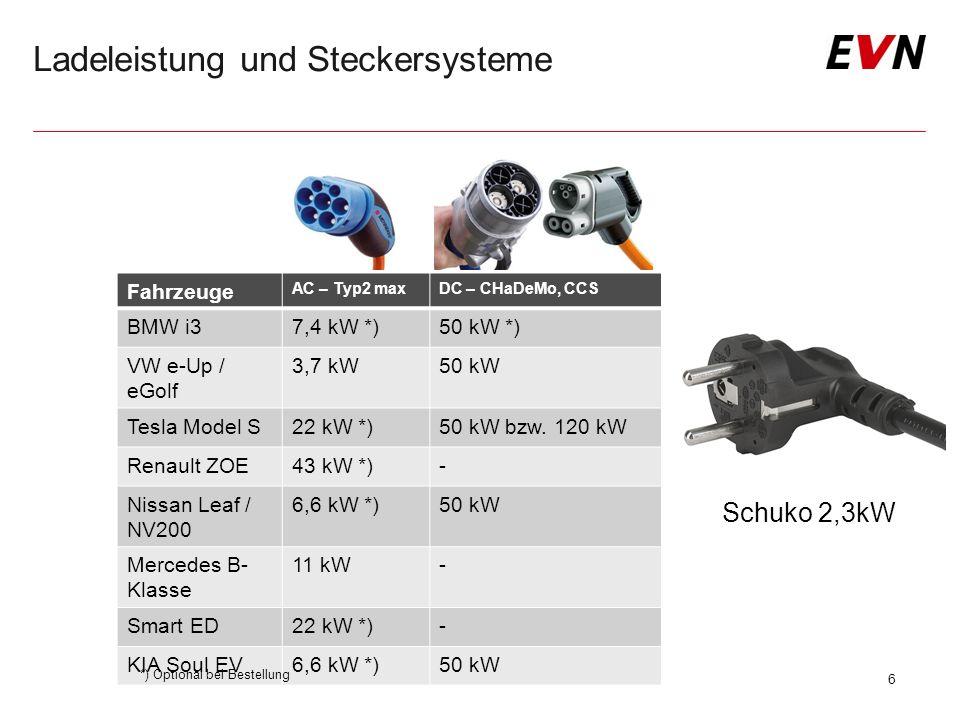 Ladeleistung und Steckersysteme Fahrzeuge AC – Typ2 maxDC – CHaDeMo, CCS BMW i37,4 kW *)50 kW *) VW e-Up / eGolf 3,7 kW50 kW Tesla Model S22 kW *)50 kW bzw.