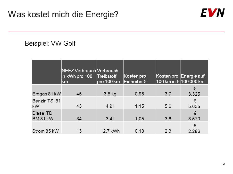 Was kostet mich die Energie? 9 Beispiel: VW Golf NEFZ Verbrauch in kWh pro 100 km Verbrauch Treibstoff pro 100 km Kosten pro Einheit in € Kosten pro 1