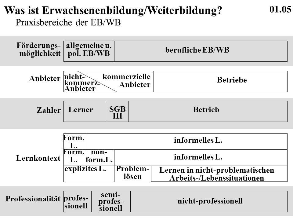 01.05 Was ist Erwachsenenbildung/Weiterbildung. Praxisbereiche der EB/WB allgemeine u.