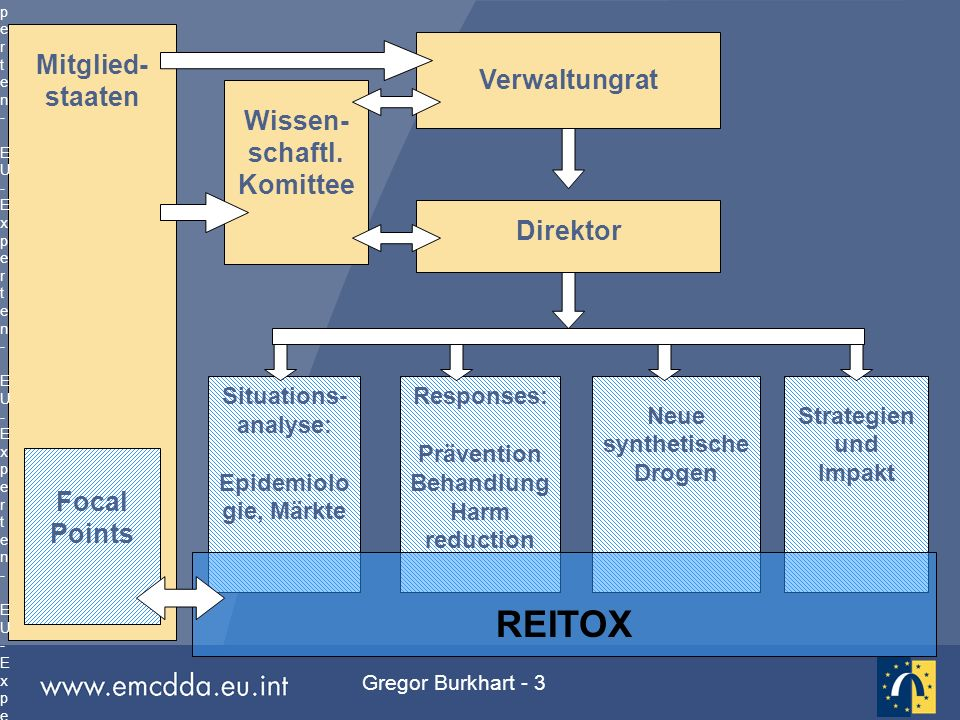 Gregor Burkhart - 4 Reitox Mechanismus für die Datenerfassung und den Informationsaustausch zwischen der EBDD und 29 Ländern: 25 EU Mitgliedstaaten Norwegen 3 Kandidatenländer  Europäische Kommission