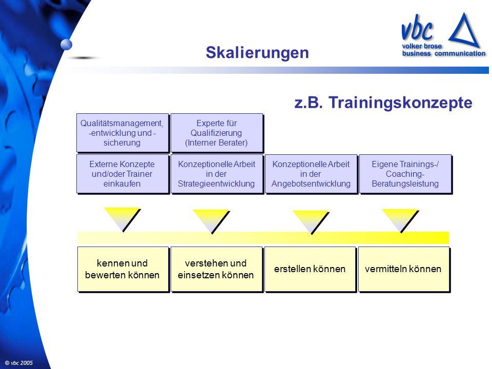 © vbc 2005 Skalierungen kennen und bewerten können verstehen und einsetzen können erstellen können vermitteln können Konzeptionelle Arbeit in der Angebotsentwicklung Konzeptionelle Arbeit in der Strategieentwicklung Externe Konzepte und/oder Trainer einkaufen Qualitätsmanagement, -entwicklung und - sicherung Eigene Trainings-/ Coaching- Beratungsleistung Experte für Qualifizierung (Interner Berater) Experte für Qualifizierung (Interner Berater) z.B.