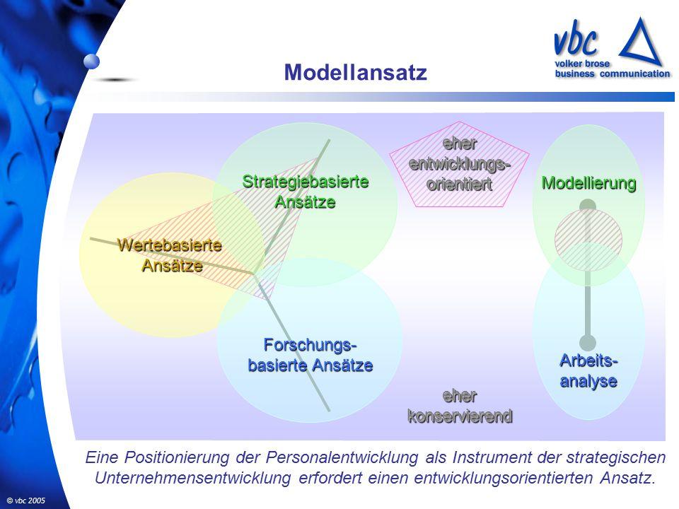 © vbc 2005 Modellansatz WertebasierteAnsätze StrategiebasierteAnsätze Forschungs- basierte Ansätze eher entwicklungs- orientiert eher konservierend Arbeits-analyse Modellierung Eine Positionierung der Personalentwicklung als Instrument der strategischen Unternehmensentwicklung erfordert einen entwicklungsorientierten Ansatz.
