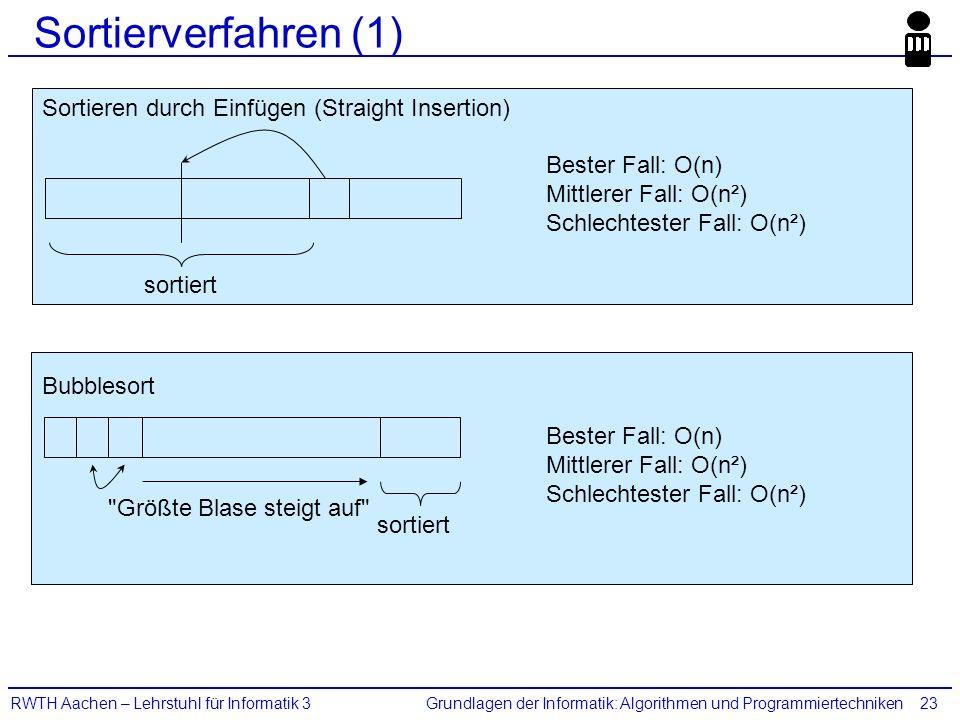 Grundlagen der Informatik: Algorithmen und ProgrammiertechnikenRWTH Aachen – Lehrstuhl für Informatik 323 Sortierverfahren (1) Sortieren durch Einfüge