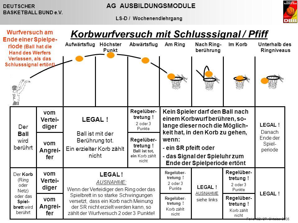 Folie 102 / 27. Oktober 2006 DEUTSCHER AG AUSBILDUNGSMODULE BASKETBALL BUND e.V. LS-D / Wochenendlehrgang Korbwurfversuch mit Schlusssignal / Pfiff Re