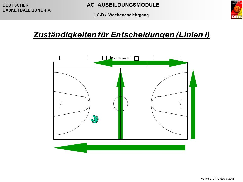 Folie 59 / 27. Oktober 2006 DEUTSCHER AG AUSBILDUNGSMODULE BASKETBALL BUND e.V. LS-D / Wochenendlehrgang Kampfgericht Zuständigkeiten für Entscheidung