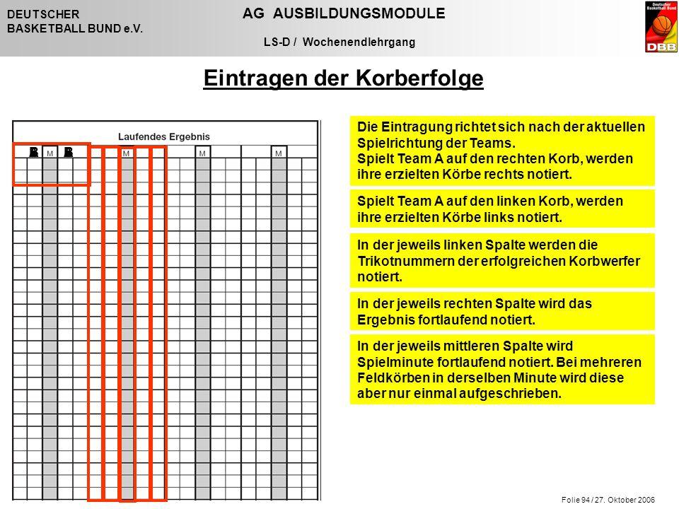 Folie 94 / 27. Oktober 2006 DEUTSCHER AG AUSBILDUNGSMODULE BASKETBALL BUND e.V.