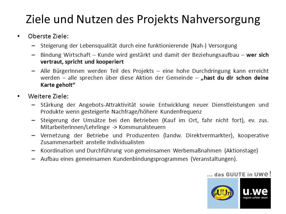 Projektabwicklung Information Gemeinden/Gemeinderäte Zusagen der drei Gemeinden fördern Cards bis zu 50% der Haushalte Förderzusage Land OÖ 50% vom Projekt Aufbau GUUTE-Card – Partner (Unternehmer) -> bis 31.7.2013 Anschl.