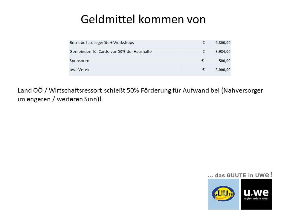 Geldmittel kommen von Land OÖ / Wirtschaftsressort schießt 50% Förderung für Aufwand bei (Nahversorger im engeren / weiteren Sinn).