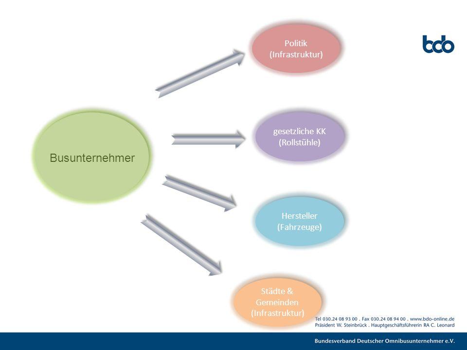 Busunternehmer Politik (Infrastruktur) gesetzliche KK (Rollstühle) Hersteller (Fahrzeuge) Städte & Gemeinden (Infrastruktur)