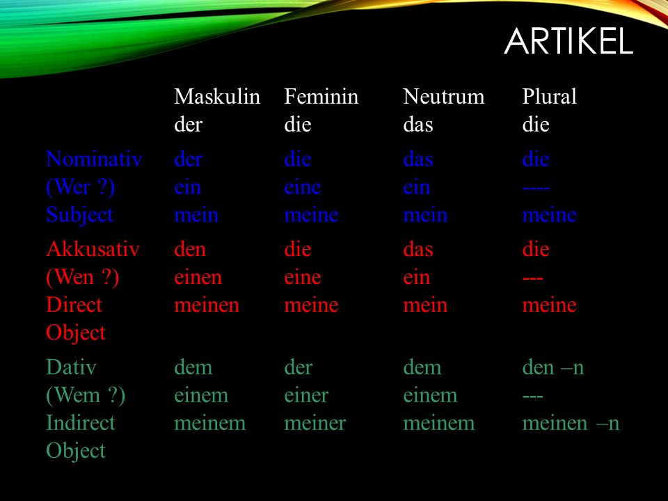 ARTIKEL Maskulin der Feminin die Neutrum das Plural die Nominativ (Wer ) Subject der ein mein die eine meine das ein mein die ---- meine Akkusativ (Wen ) Direct Object den einen meinen die eine meine das ein mein die --- meine Dativ (Wem ) Indirect Object dem einem meinem der einer meiner dem einem meinem den –n --- meinen –n