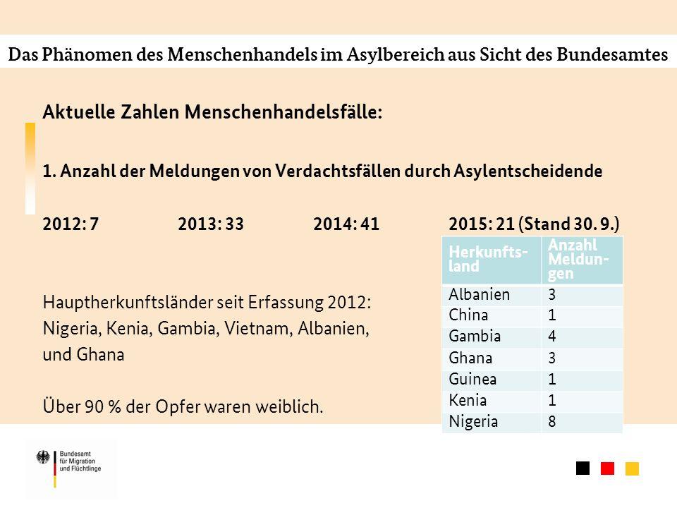 Das Phänomen des Menschenhandels im Asylbereich aus Sicht des Bundesamtes Aktuelle Zahlen Menschenhandelsfälle: 2.