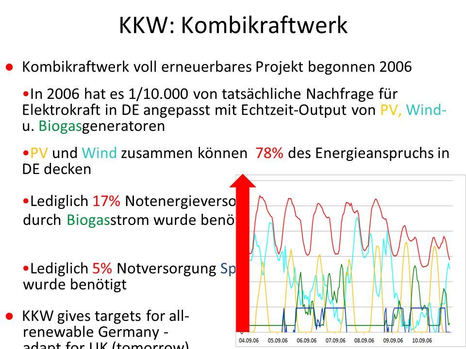 KKW: Kombikraftwerk ● Kombikraftwerk voll erneuerbares Projekt begonnen 2006 In 2006 hat es 1/10.000 von tatsächliche Nachfrage für Elektrokraft in DE angepasst mit Echtzeit-Output von PV, Wind- u.
