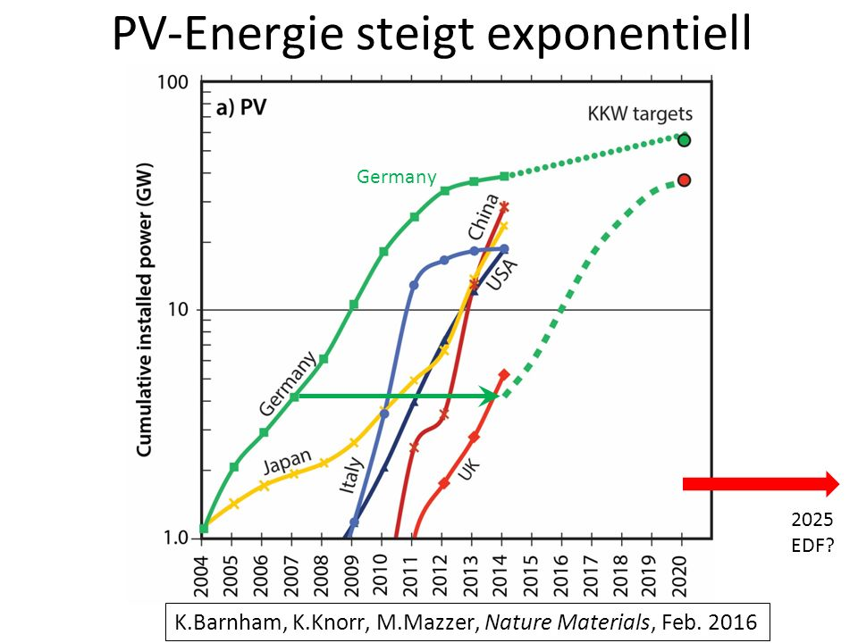 PV-Energie steigt exponentiell Germany 2025 EDF.