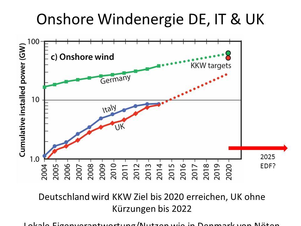 Onshore Windenergie DE, IT & UK Deutschland wird KKW Ziel bis 2020 erreichen, UK ohne Kürzungen bis 2022 Lokale Eigenverantwortung/Nutzen wie in Denmark von Nöten 2025 EDF