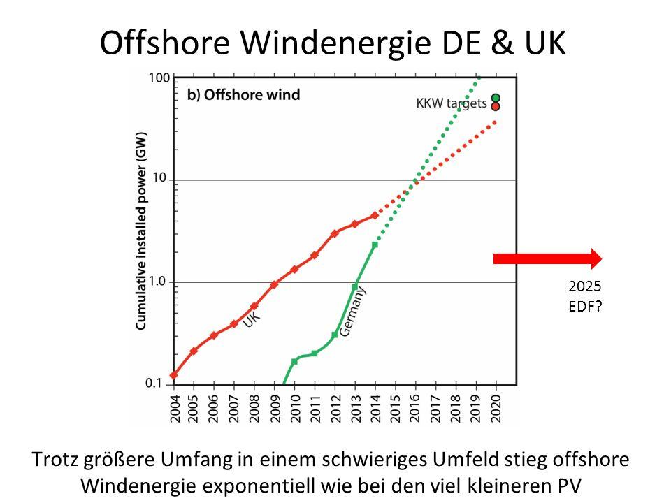 Offshore Windenergie DE & UK Trotz größere Umfang in einem schwieriges Umfeld stieg offshore Windenergie exponentiell wie bei den viel kleineren PV 2025 EDF