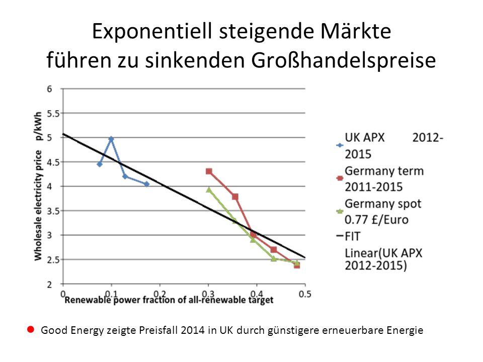 Exponentiell steigende Märkte führen zu sinkenden Großhandelspreise ● Good Energy zeigte Preisfall 2014 in UK durch günstigere erneuerbare Energie