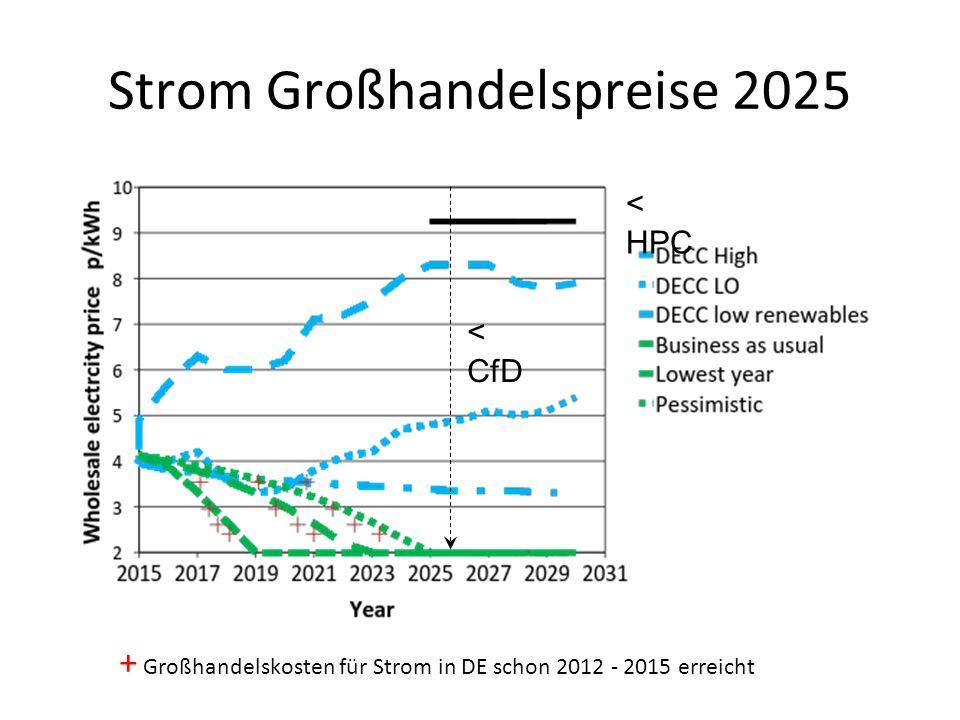 Strom Großhandelspreise 2025 < HPC < CfD + Großhandelskosten für Strom in DE schon 2012 - 2015 erreicht