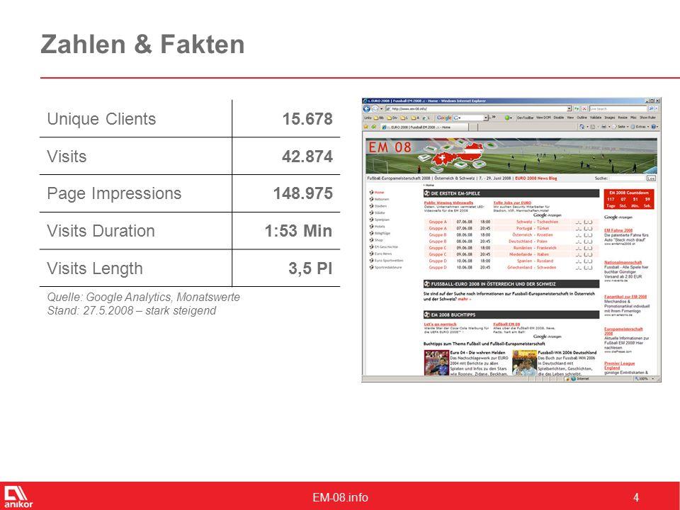 EM-08.info4 Zahlen & Fakten Unique Clients15.678 Visits42.874 Page Impressions148.975 Visits Duration1:53 Min Visits Length3,5 PI Quelle: Google Analytics, Monatswerte Stand: 27.5.2008 – stark steigend