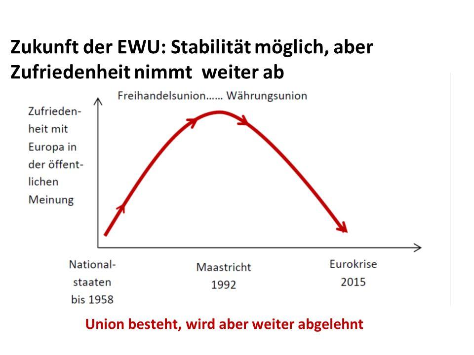 Von der Europaeuphorie zum Europaskeptizismus Zukunft der EWU: Stabilität möglich, aber Zufriedenheit nimmt weiter ab Union besteht, wird aber weiter abgelehnt