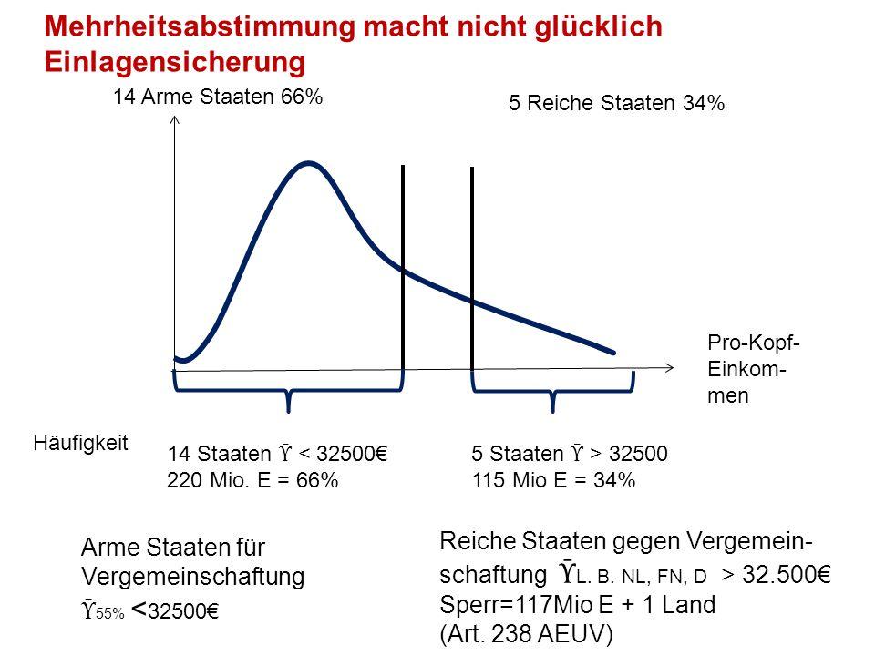 Mehrheitsabstimmung macht nicht glücklich Einlagensicherung Reiche Staaten gegen Vergemein- schaftung Ῡ L.