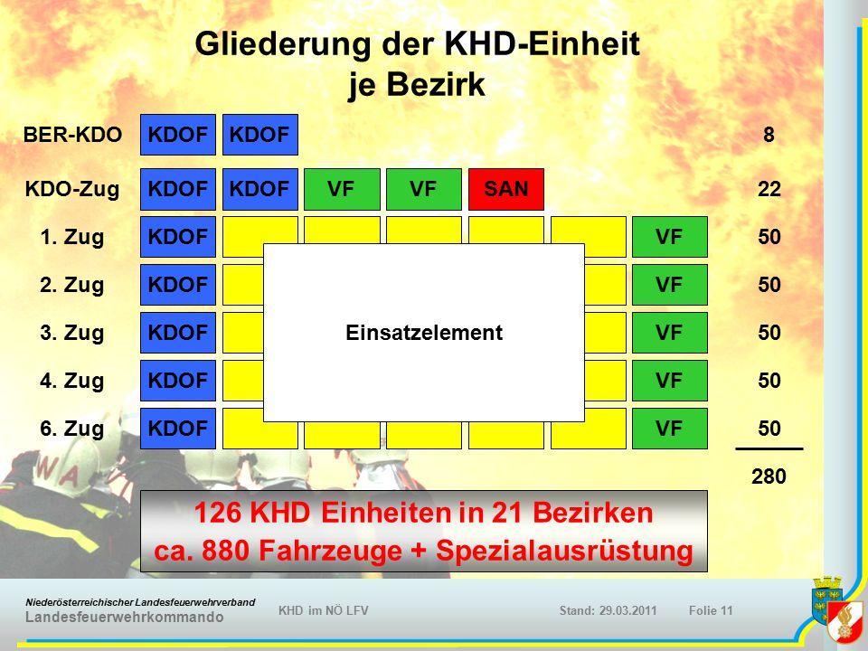 Niederösterreichischer Landesfeuerwehrverband Landesfeuerwehrkommando KHD im NÖ LFVFolie 11Stand: 29.03.2011 Gliederung der KHD-Einheit je Bezirk KDOFVF KDOF VF SAN KDOF 1.