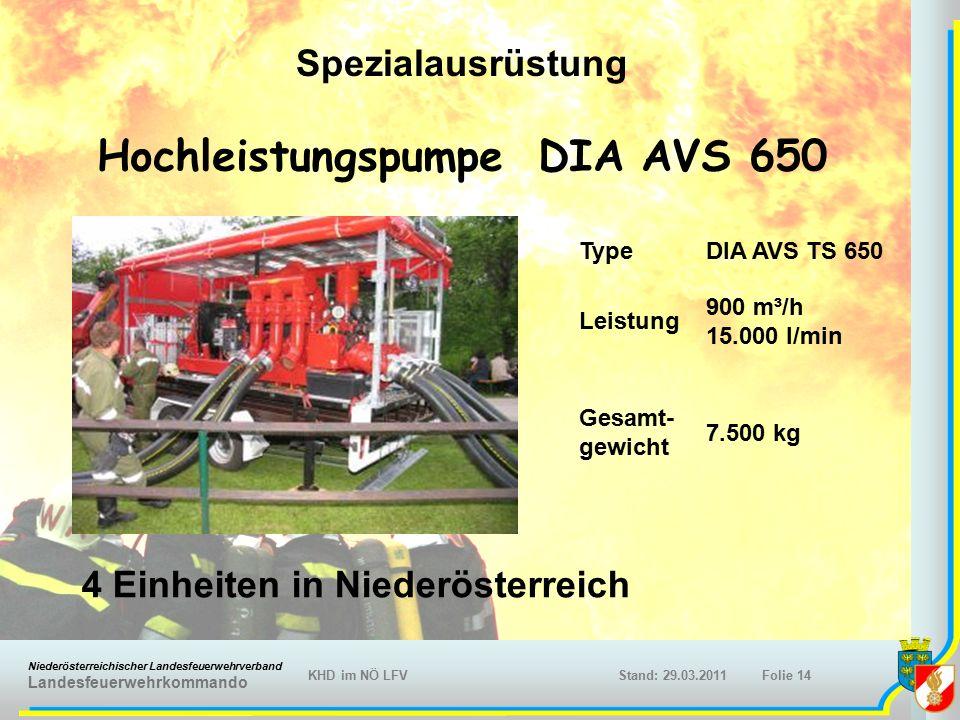 Niederösterreichischer Landesfeuerwehrverband Landesfeuerwehrkommando KHD im NÖ LFVFolie 14Stand: 29.03.2011 Hochleistungspumpe DIA AVS 650 4 Einheiten in Niederösterreich TypeDIA AVS TS 650 Leistung 900 m³/h 15.000 l/min Gesamt- gewicht 7.500 kg Spezialausrüstung