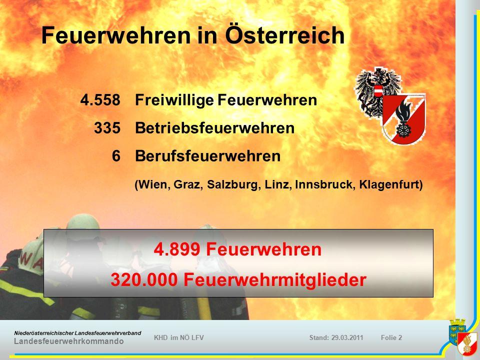 Niederösterreichischer Landesfeuerwehrverband Landesfeuerwehrkommando KHD im NÖ LFVFolie 3Stand: 29.03.2011 Niederösterreich Fläche:19.000 km² Einwohnerzahl:1,6 Mio.