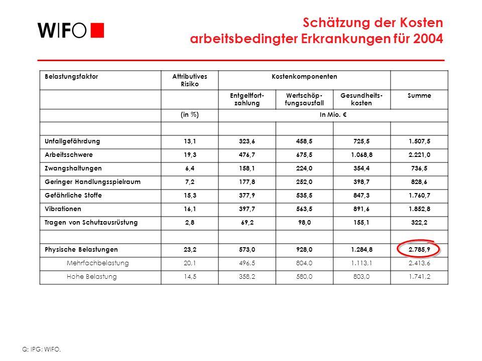 BelastungsfaktorAttributives Risiko Kostenkomponenten Entgeltfort- zahlung Wertschöp- fungsausfall Gesundheits- kosten Summe (in %)In Mio.