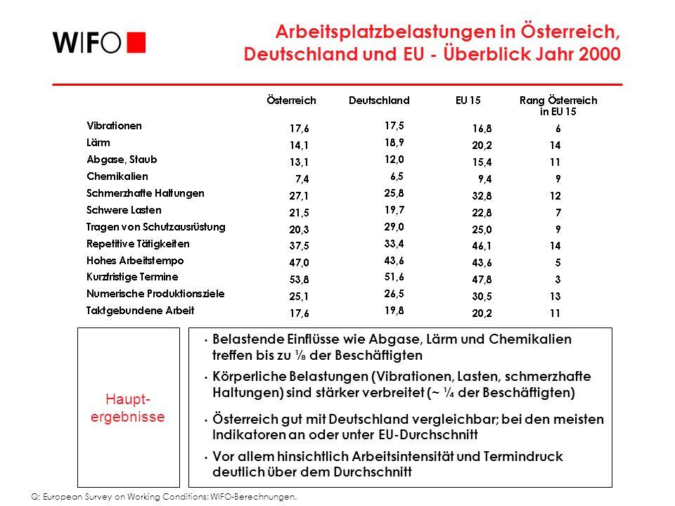 Arbeitsplatzbelastungen in Österreich, Deutschland und EU - Überblick Jahr 2000 Haupt- ergebnisse Belastende Einflüsse wie Abgase, Lärm und Chemikalien treffen bis zu ⅛ der Beschäftigten Körperliche Belastungen (Vibrationen, Lasten, schmerzhafte Haltungen) sind stärker verbreitet (~ ¼ der Beschäftigten) Österreich gut mit Deutschland vergleichbar; bei den meisten Indikatoren an oder unter EU-Durchschnitt Vor allem hinsichtlich Arbeitsintensität und Termindruck deutlich über dem Durchschnitt Q: European Survey on Working Conditions; WIFO-Berechnungen.