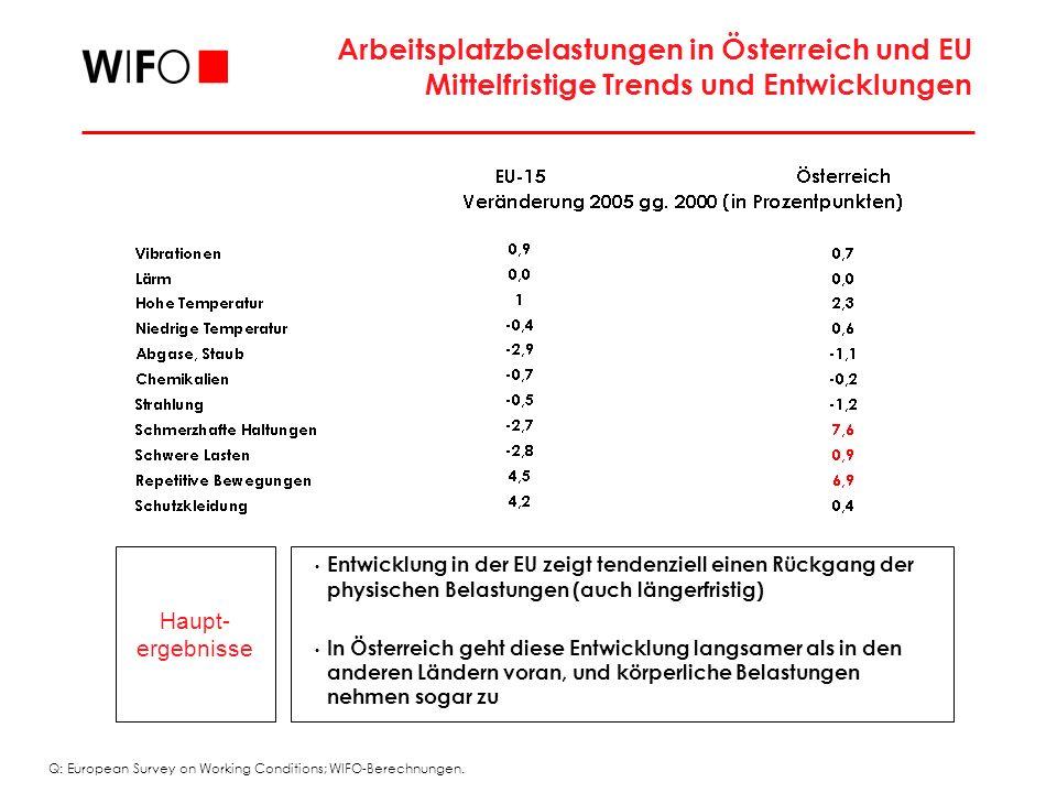 Haupt- ergebnisse Entwicklung in der EU zeigt tendenziell einen Rückgang der physischen Belastungen (auch längerfristig) In Österreich geht diese Entwicklung langsamer als in den anderen Ländern voran, und körperliche Belastungen nehmen sogar zu Arbeitsplatzbelastungen in Österreich und EU Mittelfristige Trends und Entwicklungen Q: European Survey on Working Conditions; WIFO-Berechnungen.