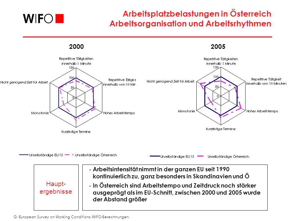 Arbeitsplatzbelastungen in Österreich Arbeitsorganisation und Arbeitsrhythmen Haupt- ergebnisse Arbeitsintensität nimmt in der ganzen EU seit 1990 kontinuierlich zu, ganz besonders in Skandinavien und Ö In Österreich sind Arbeitstempo und Zeitdruck noch stärker ausgeprägt als im EU-Schnitt, zwischen 2000 und 2005 wurde der Abstand größer 20002005 Q: European Survey on Working Conditions; WIFO-Berechnungen.
