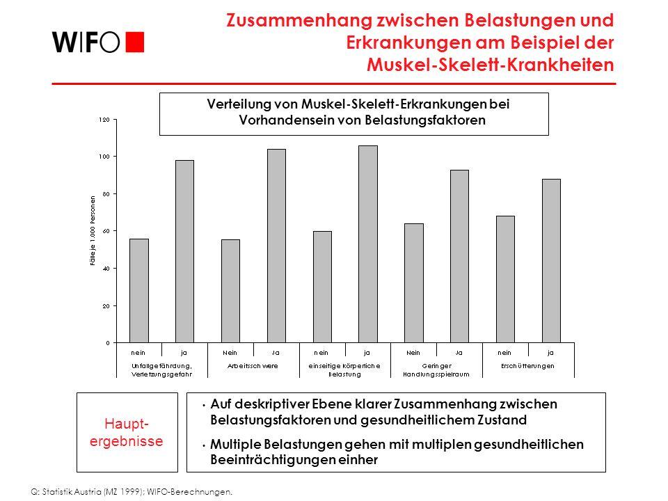 Haupt- ergebnisse Auf deskriptiver Ebene klarer Zusammenhang zwischen Belastungsfaktoren und gesundheitlichem Zustand Multiple Belastungen gehen mit multiplen gesundheitlichen Beeinträchtigungen einher Zusammenhang zwischen Belastungen und Erkrankungen am Beispiel der Muskel-Skelett-Krankheiten Verteilung von Muskel-Skelett-Erkrankungen bei Vorhandensein von Belastungsfaktoren Q: Statistik Austria (MZ 1999); WIFO-Berechnungen.