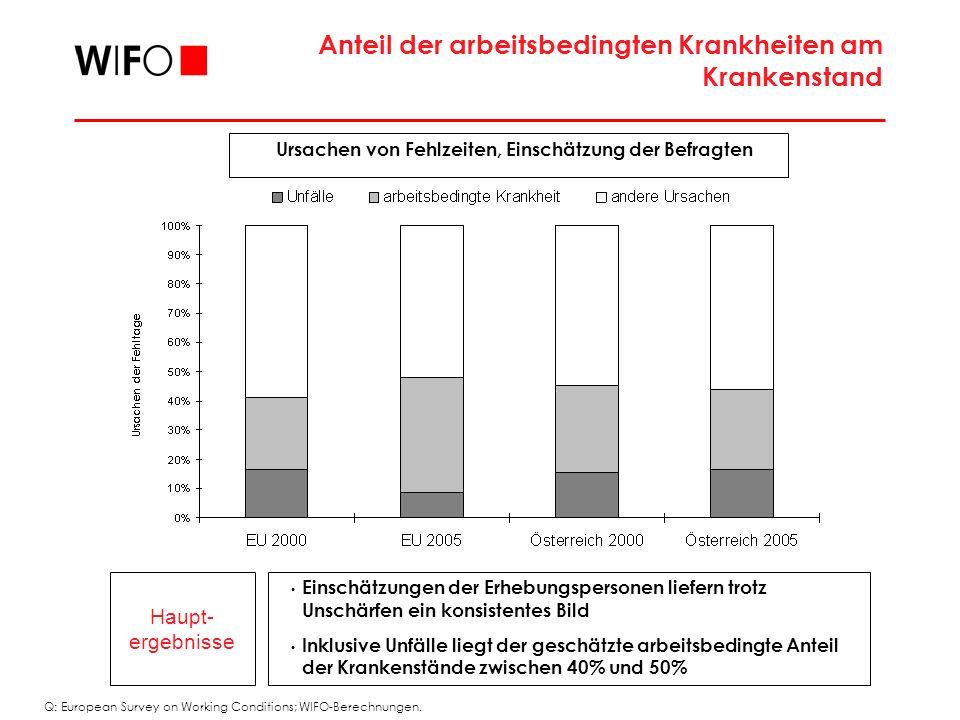 Haupt- ergebnisse Einschätzungen der Erhebungspersonen liefern trotz Unschärfen ein konsistentes Bild Inklusive Unfälle liegt der geschätzte arbeitsbedingte Anteil der Krankenstände zwischen 40% und 50% Anteil der arbeitsbedingten Krankheiten am Krankenstand Ursachen von Fehlzeiten, Einschätzung der Befragten Q: European Survey on Working Conditions; WIFO-Berechnungen.