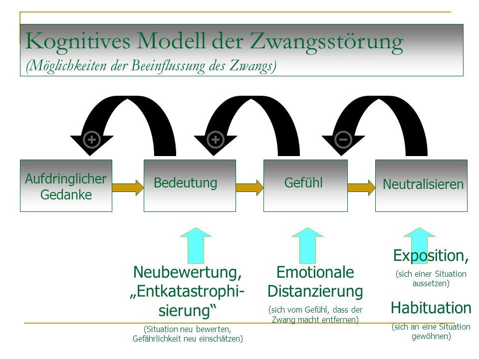 """Kognitives Modell der Zwangsstörung (Möglichkeiten der Beeinflussung des Zwangs) Aufdringlicher Gedanke BedeutungGefühl Neutralisieren Neubewertung, """""""