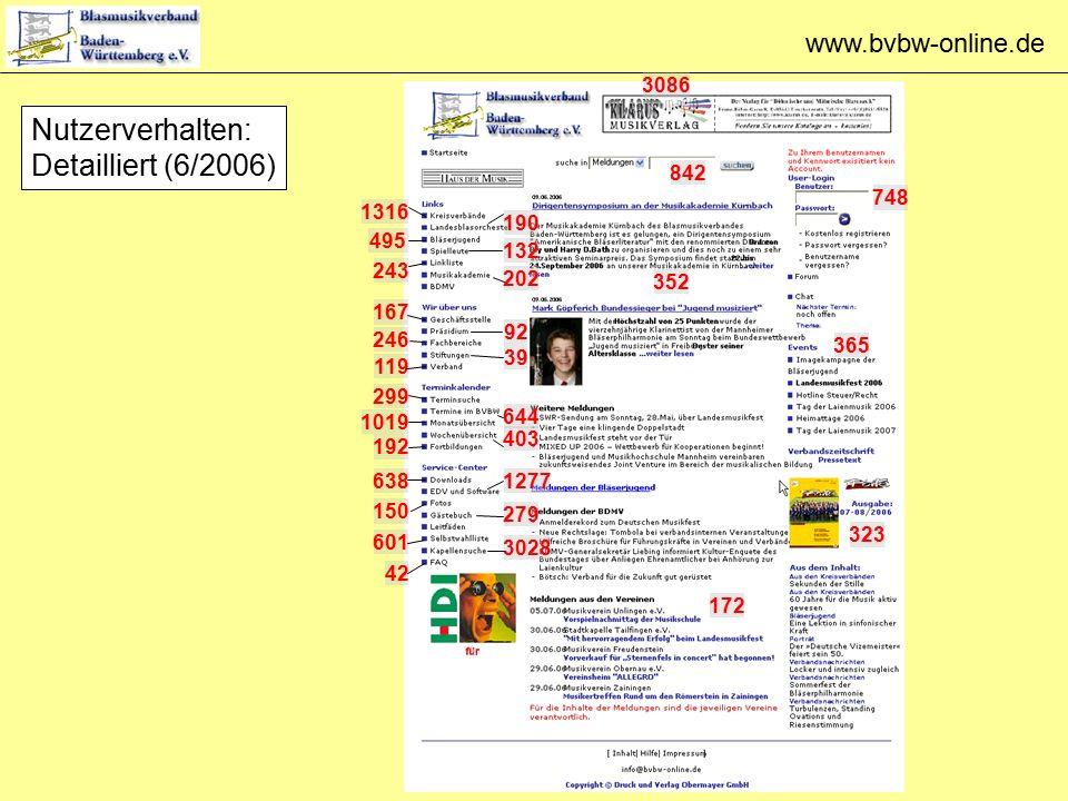 www.bvbw-online.de Nutzerverhalten: Detailliert (6/2006) 3086 842 748 365 323 172 352 1316 495 190 132 243 202 167 92 246 39 119 299 644 1019 192 403 638 150 601 1277 279 3028 42