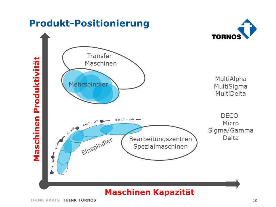 10 THINK PARTS THINK TORNOS 3 - axis 4 - 5 - 6 to 7 - axis 8 to 10 - axis Transfer Maschinen Einspindler MultiDECO Mehrspindler MultiAlpha MultiSigma