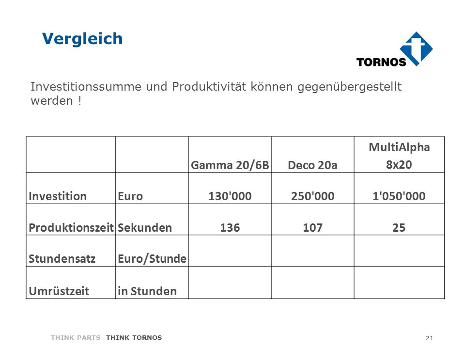 21 THINK PARTS THINK TORNOS Vergleich Gamma 20/6BDeco 20a MultiAlpha 8x20 InvestitionEuro130 000250 0001 050 000 ProduktionszeitSekunden13610725 StundensatzEuro/Stunde Umrüstzeitin Stunden Investitionssumme und Produktivität können gegenübergestellt werden !