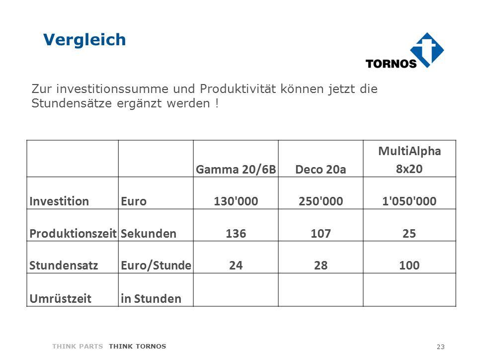 23 THINK PARTS THINK TORNOS Vergleich Gamma 20/6BDeco 20a MultiAlpha 8x20 InvestitionEuro130'000250'0001'050'000 ProduktionszeitSekunden13610725 Stund