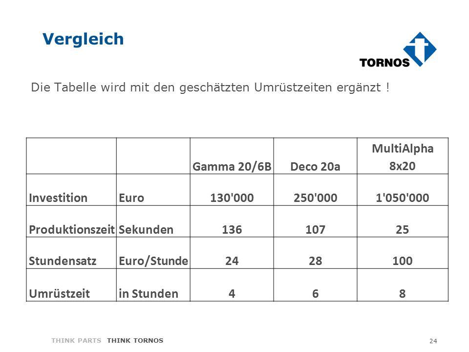 24 THINK PARTS THINK TORNOS Vergleich Gamma 20/6BDeco 20a MultiAlpha 8x20 InvestitionEuro130'000250'0001'050'000 ProduktionszeitSekunden13610725 Stund