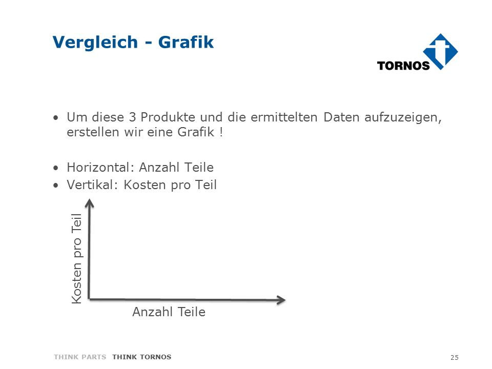 25 THINK PARTS THINK TORNOS Vergleich - Grafik Um diese 3 Produkte und die ermittelten Daten aufzuzeigen, erstellen wir eine Grafik ! Horizontal: Anza
