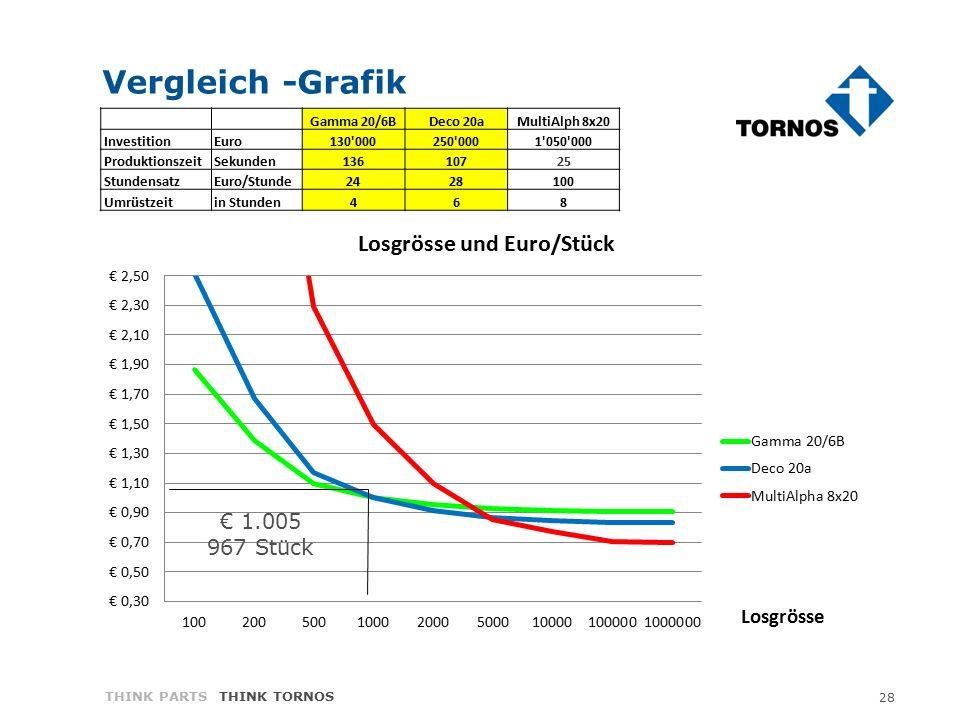 28 THINK PARTS THINK TORNOS Vergleich -Grafik Gamma 20/6BDeco 20aMultiAlph 8x20 Investition Euro130 000250 0001 050 000 Produktionszeit Sekunden13610725 Stundensatz Euro/Stunde2428100 Umrüstzeit in Stunden468 € 1.005 967 Stück