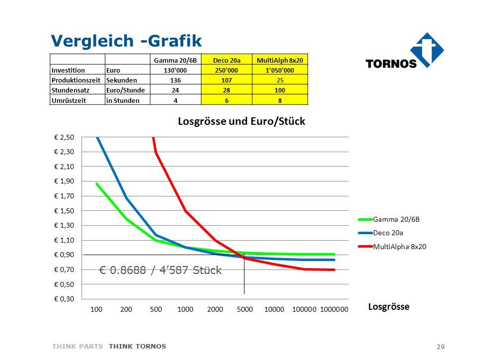 29 THINK PARTS THINK TORNOS Vergleich -Grafik € 0.8688 / 4'587 Stück Gamma 20/6BDeco 20aMultiAlph 8x20 Investition Euro130'000250'0001'050'000 Produkt